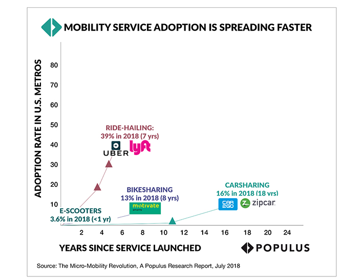 The Micro-Mobility Revolution - A Populus Research Report, July 2018