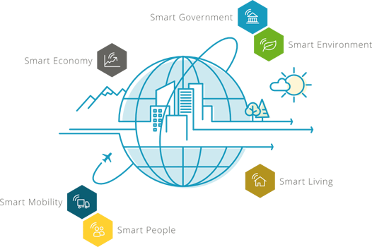 bee smart city indicators