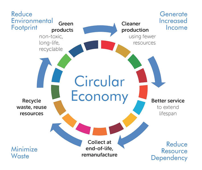 The Circular Economy by UNIDO