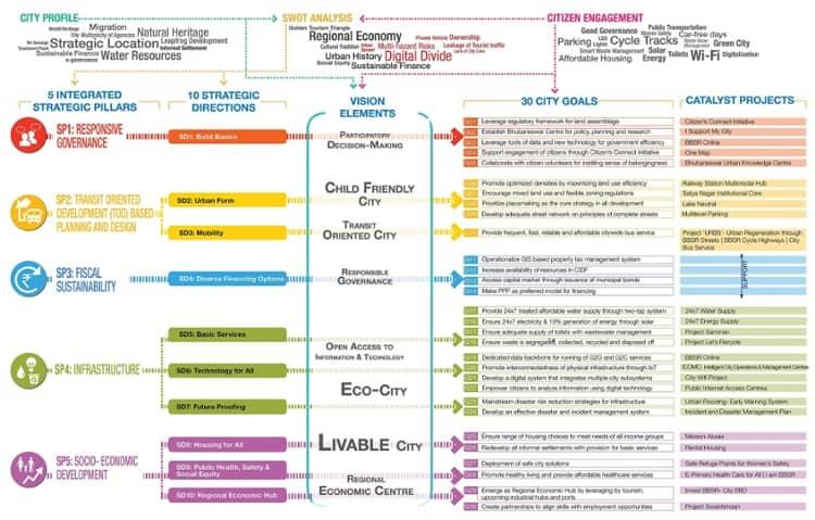 Strategic Plan Smart City Bhubaneswar