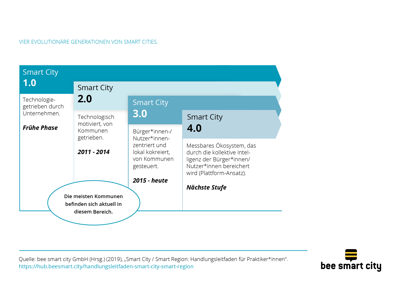 Vier evolutionäre Generationen von Smart Cities