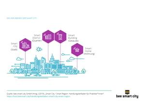 Die vier Ebenen der Smart City