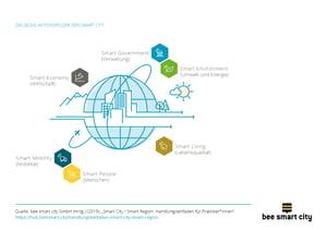 Die sechs Aktionsfelder der Smart City