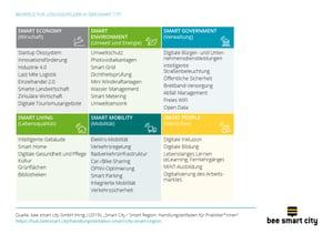 Beispiele für Lösungsfelder in der Smart City