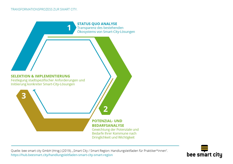 Der Transformationsprozess zur Smart City