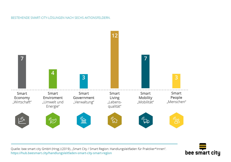 Kategorisierung von Smart-City-Lösungen in den sechs Aktionsfeldern