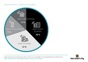 Verteilung von Smart-City-Lösungen in den vier Smart City Ebenen