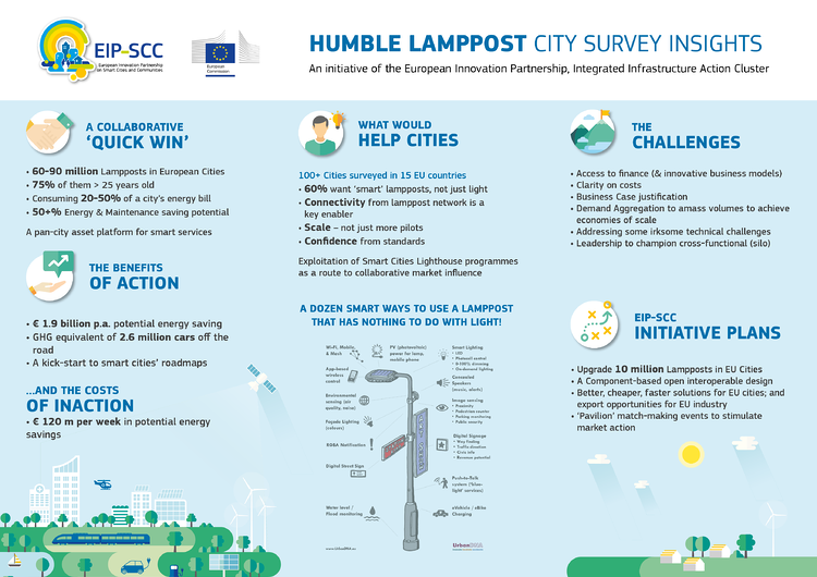 EIP Humble Lamppost Infographic